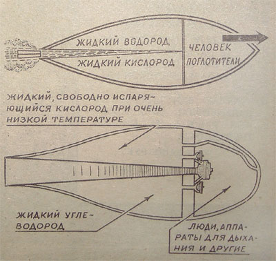 Схемы космических ракет